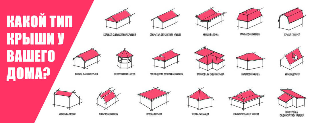 Все виды крыш, которые существуют